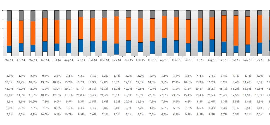 GENOPACE-Service Zahlen-Daten-Fakten
