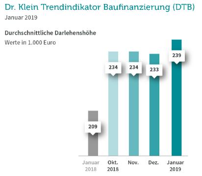 Immobiliendarlehen immer höher: mittlerweile fast 240.000 Euro im Durchschnitt