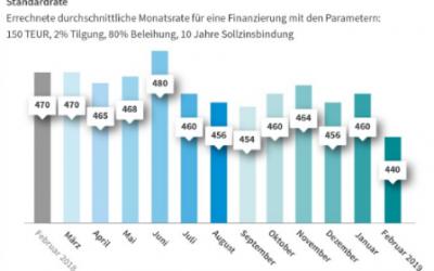 Baufinanzierungen: Zinsen runter, Tilgung rauf