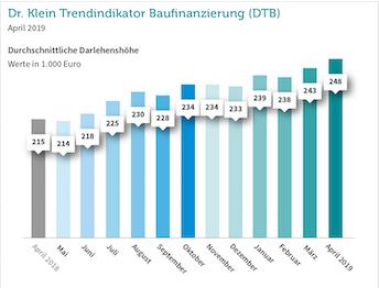 Immobilienfinanzierung: Kredithöhe steigt auf eine knappe viertel Million Euro