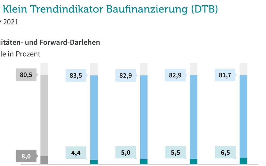 Steigende Nachfrage nach Forward-Darlehen