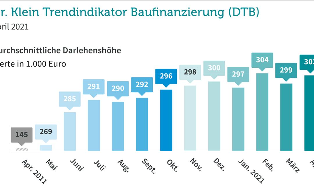 Darlehenssumme wieder über 300.000 Euro – mehr als doppelt so hoch wie vor zehn Jahren